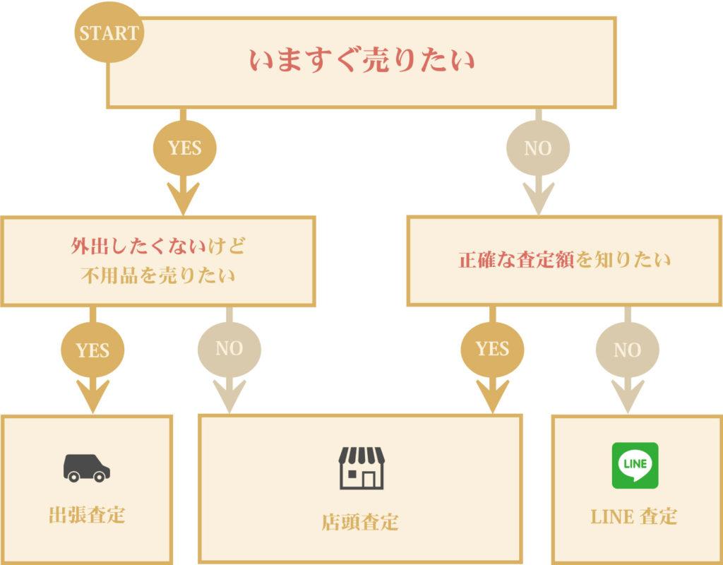 銀座パリス横浜保士ヶ谷駅前店 査定 方法 2